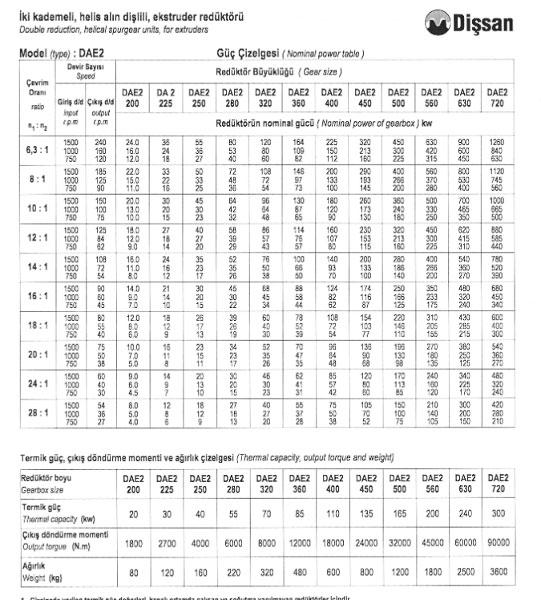 Сравнительные характеристики Dissan редукторов серии DAE2