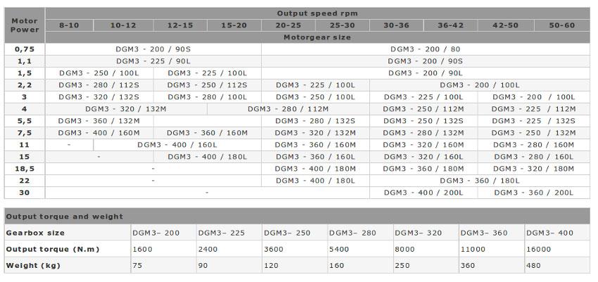 Таблица сравнения выходная скорость/вращающий момент Dissan моторедуктор DGM 3