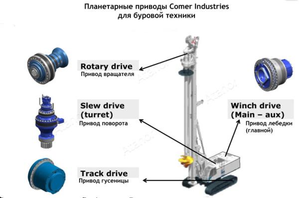 Планетарные приводы Comer Industries для буровой техники