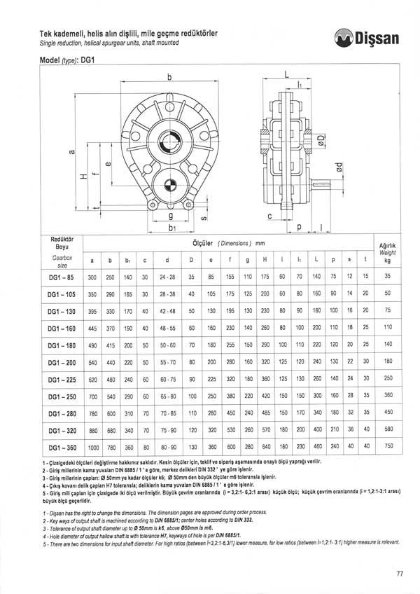 Сравнительные характеристики редукторов Dissan Редуктор подсерии DG 1