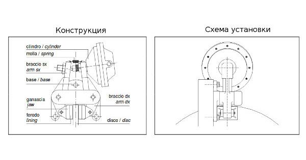 Клещевой пневматический тормоз Corbetta SPG 005